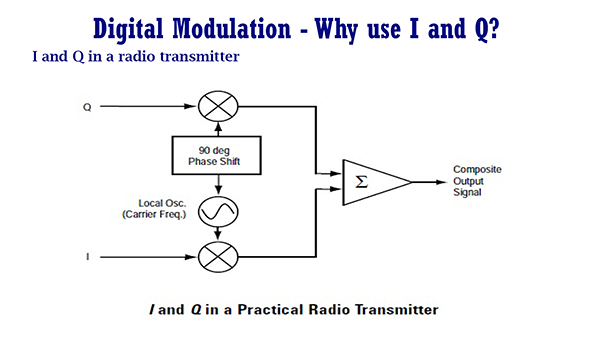 Digital Modulation – I and Q