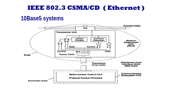 10Base5 Ethernet