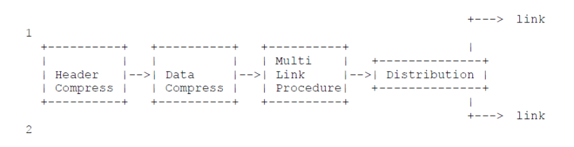 Using Multi-Link Procedure