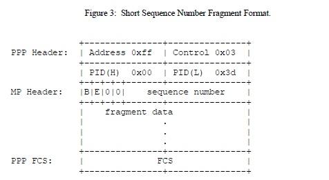 Short Sequence Number Fragment Format.