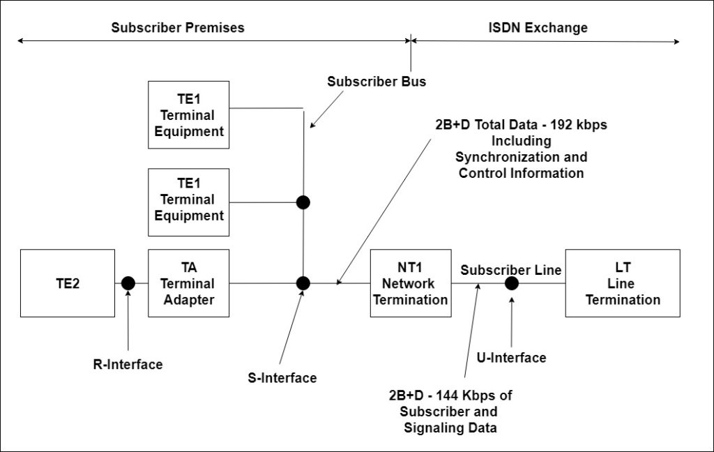 ISDN Basic Access – A Brief Overview