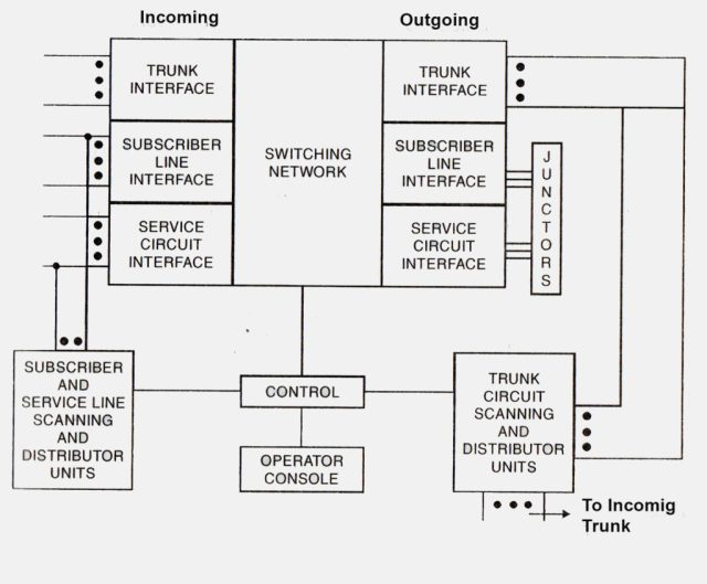 Elements of Switching System