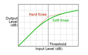 Audio Compression Knee