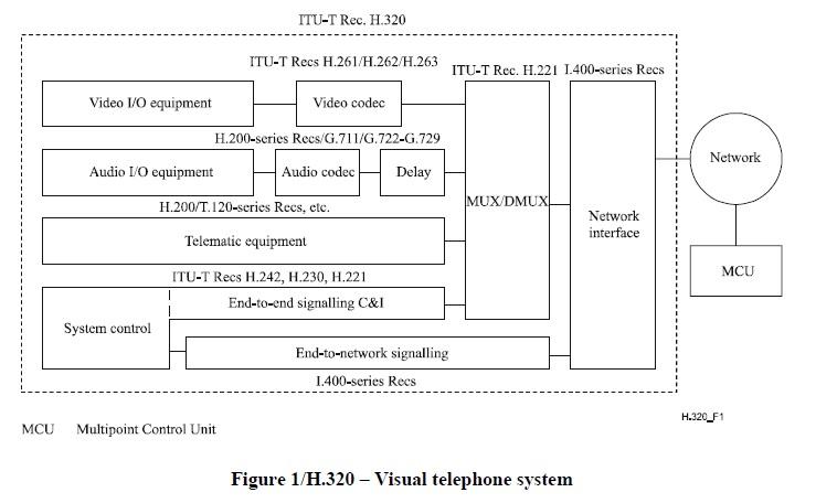 visual telephone system