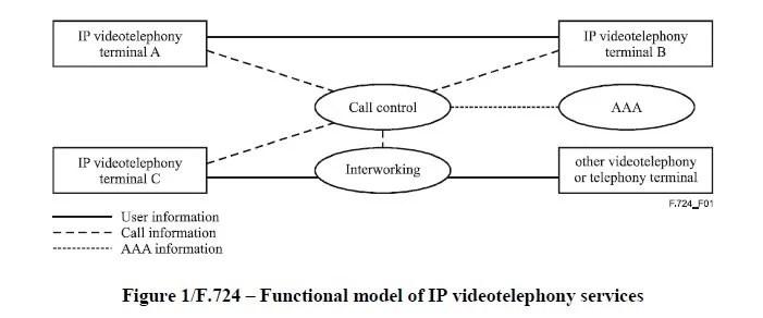 IP videotelephony service