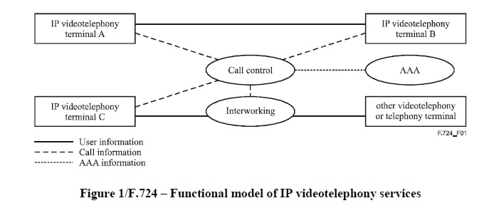 Functional model of IP videotelephony services