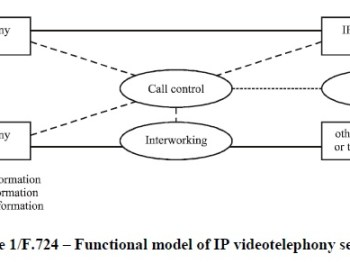 IP videotelephony service