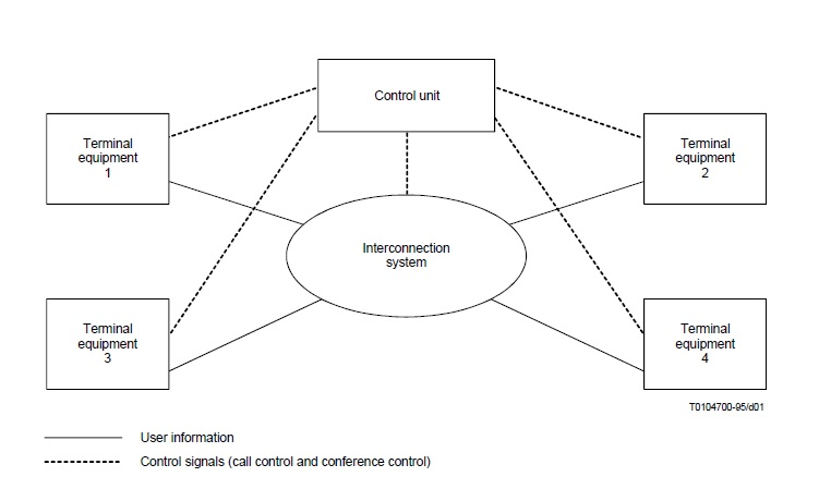 Multimedia Conference Services - Functional Model
