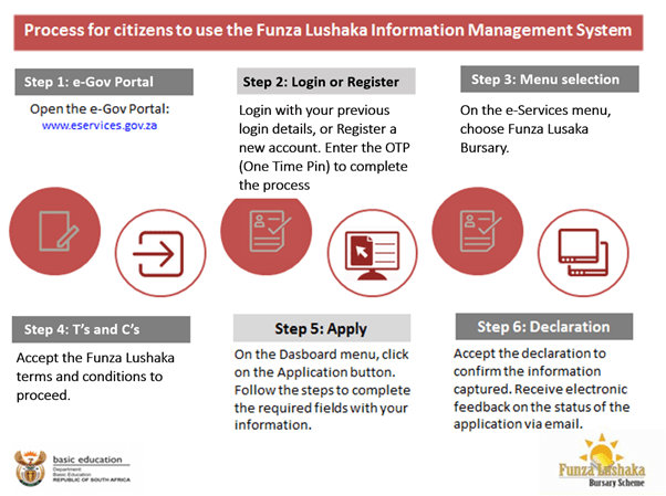 How To Apply for Funza Lushaka Online Application 2022