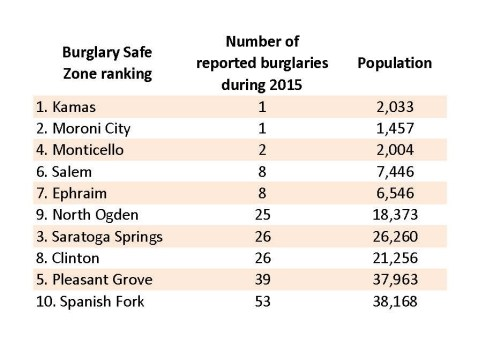 """This listing, compiled by Texas-based security firm Protect America with FBI crime statistics, ranks two Sanpete cities as """"Burglary Safe Zones,"""" areas with the 10 lowest rates of home burglary per capita."""