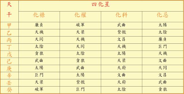 天干四化星 - 【三清生命禮儀暨三清靈學院】官方網站