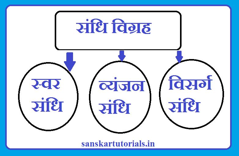 150 संधि विग्रह हिंदी व्याकरण Sandhi Vigrah Hindi Vyakaran