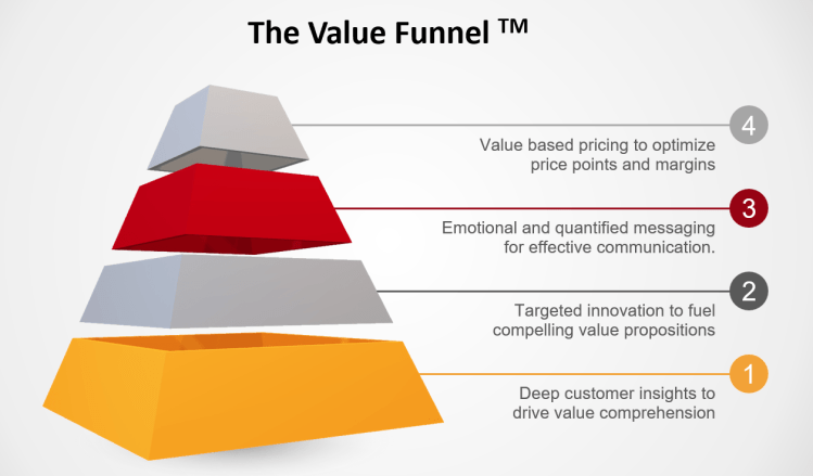 Santa Marketing Value Funnel Summary