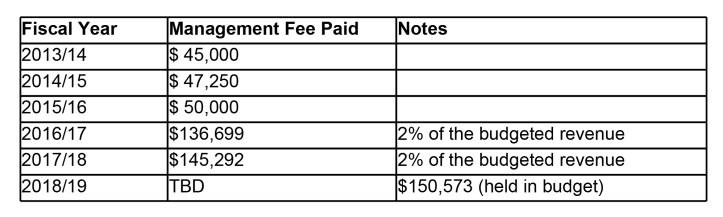 Chamber Management Fee