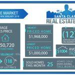 2018 January Home Sales for Santa Clara
