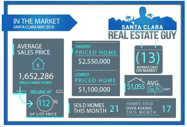 2018 May Home Sales for Santa Clara
