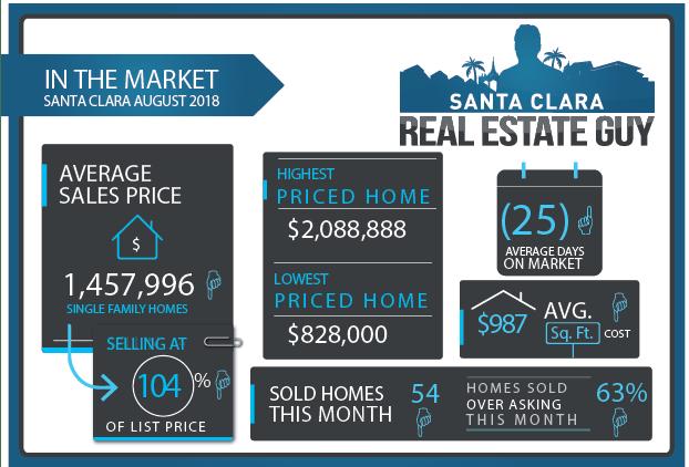 Santa Clara Home Sales August 2018