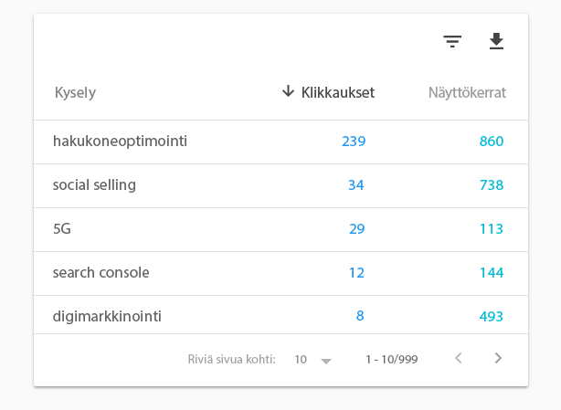 Search Consolen Hakutermit-raportti