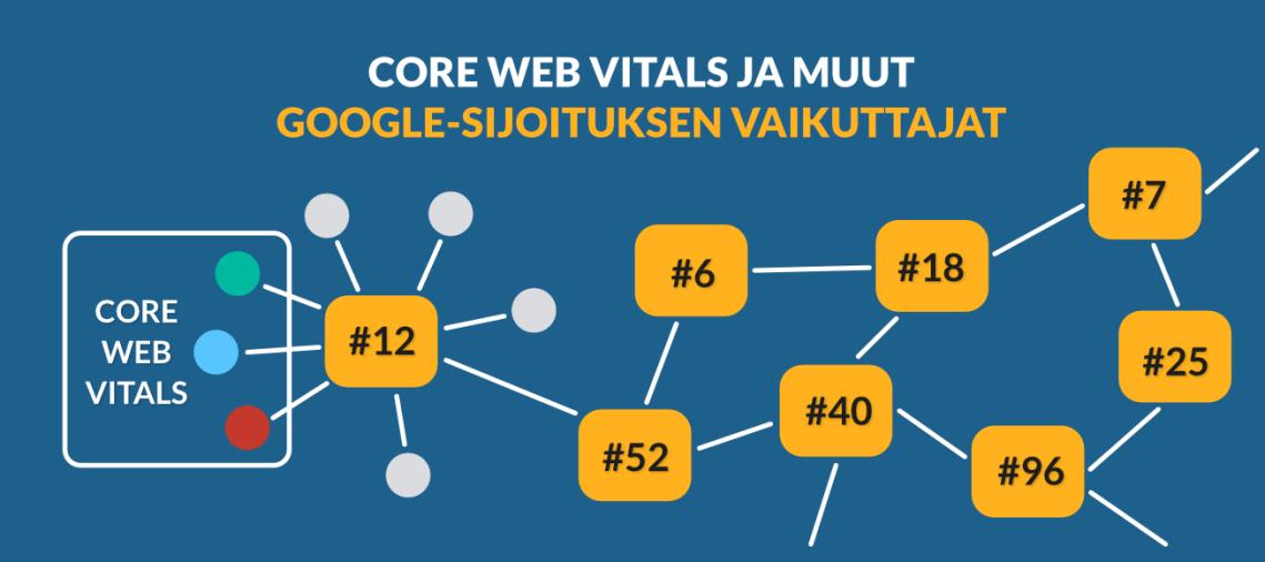 Core Web Vitals ja muut Google-sijoituksen vaikuttajat