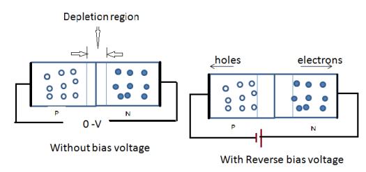 Arduino IoT PN Junction