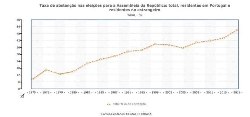 Taxa de abstenção nas eleições par a Assembleia da República. Fonte SGMAI / PORDATA.