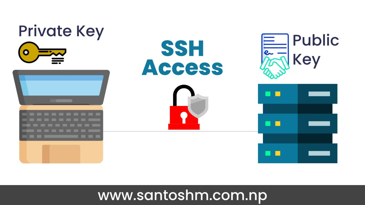 Add SSH keys without overriding id_rsa file. [gitlab]
