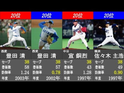 セーブ数 シーズン記録ランキング【日本プロ野球歴代最高記録】