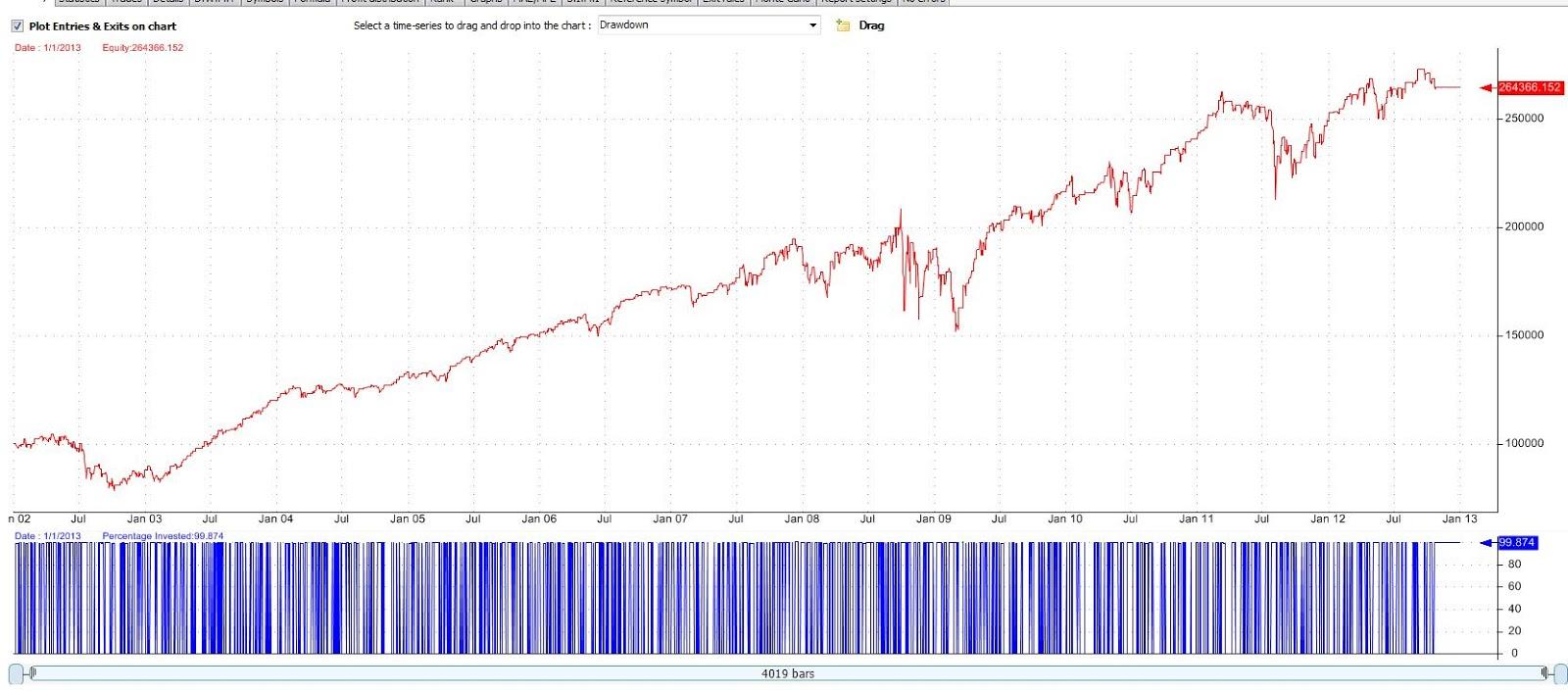 Simple Algorithmic Trading Strategies Mean Reversion