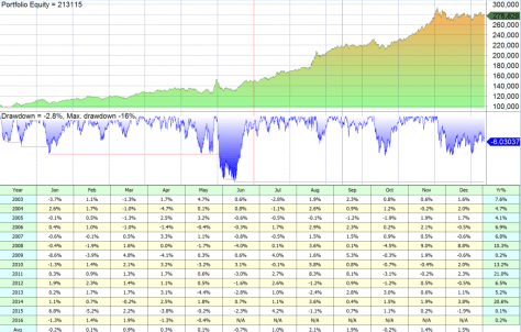 Rebalancing portfolio 1st day