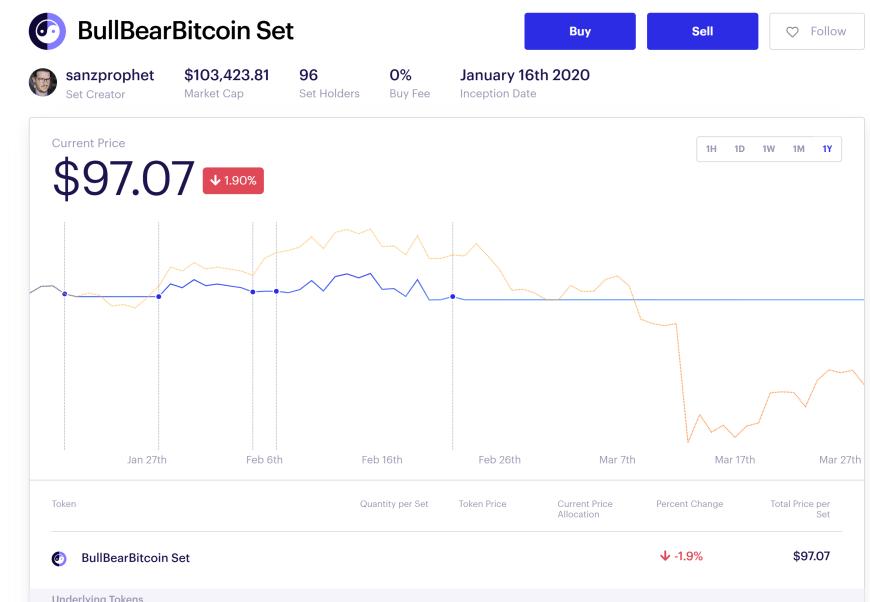 The Bull Bear Bitcoin Set live performance during coronavirus crash