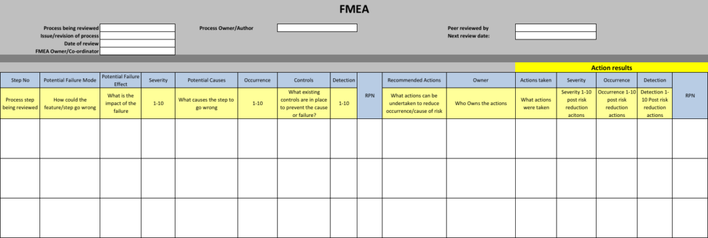 Fmea Excel Template And Awesome How To Guide Sanzu