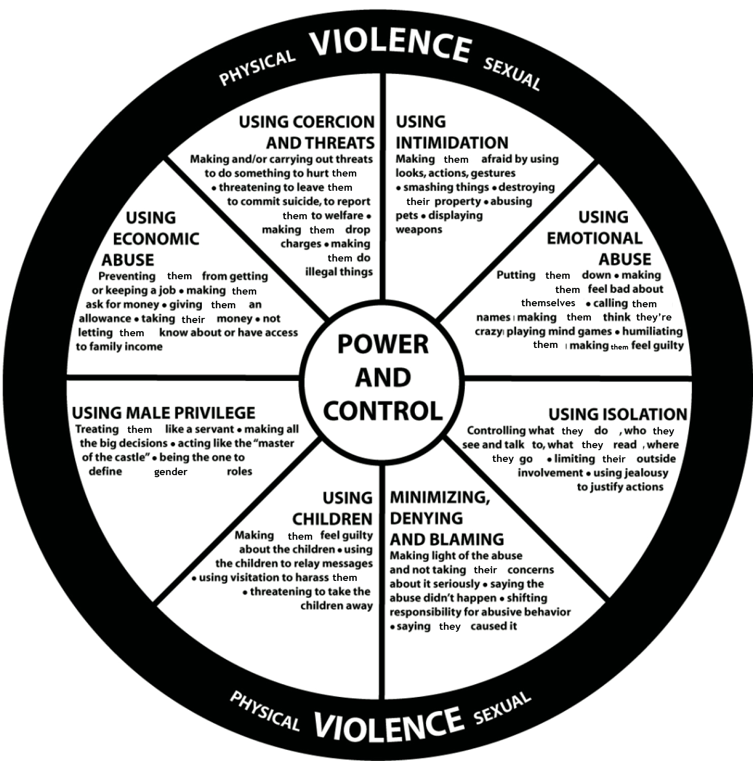 Intimate Partner Violence And Common Tactics Used By Abusive Partners