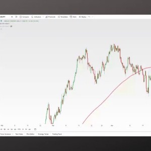 Forex Trading Live: New York Trading Session 4-29-2021