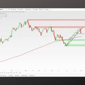 Live Forex Trading: New York Session 5-3-2021