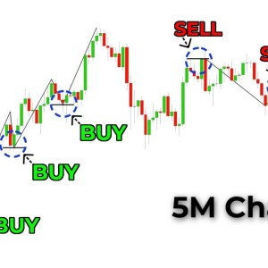 The Only Day Trading Strategy You Will Ever Need (Full Tutorial: Beginner To Advanced)