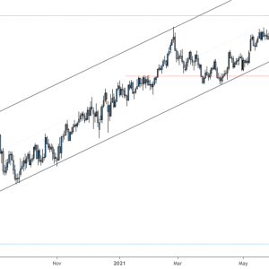 weekly forex forecast for gbpusd usdcad eurchf xauusd 18 23 july 2021