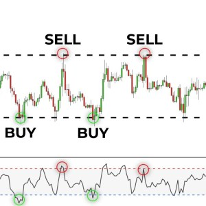 The Only RSI Trading Video You Will Ever Need (Relative Strength Index)