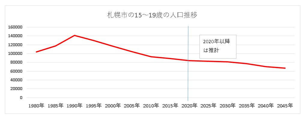札幌の15-18人口