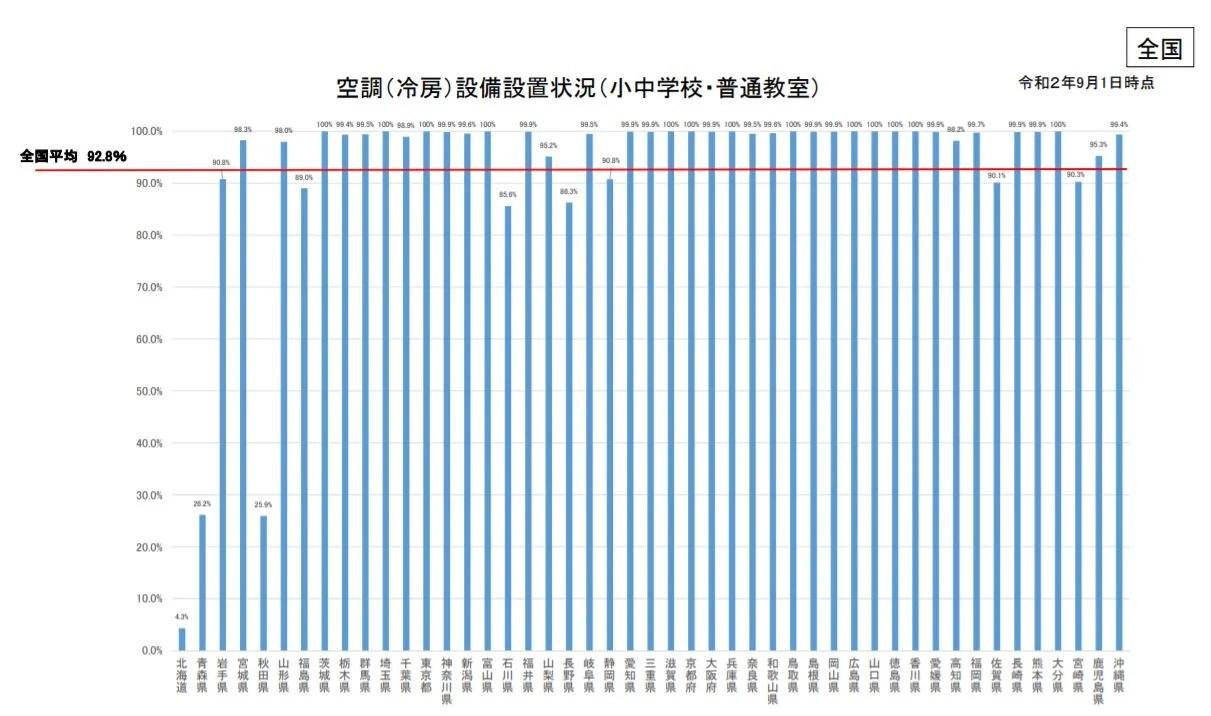 都道府県別エアコン普及率