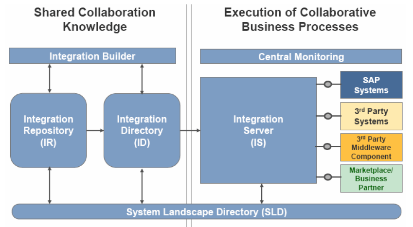 SAP PI Administration: SAP PI Architecture and Components