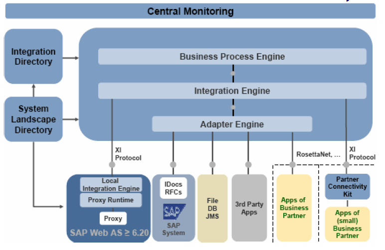 SAP XI Components