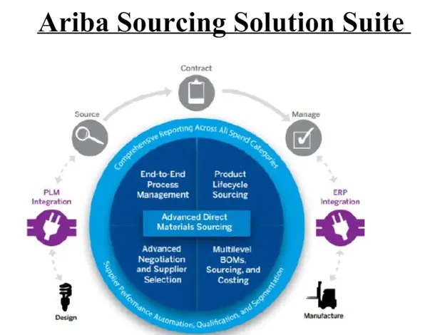 Ariba Sourcing suite
