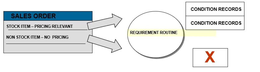 Requirements Routine