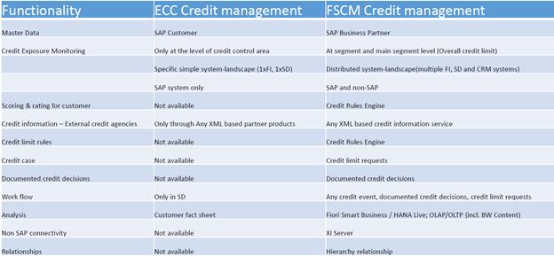 Credit management vs FSCM