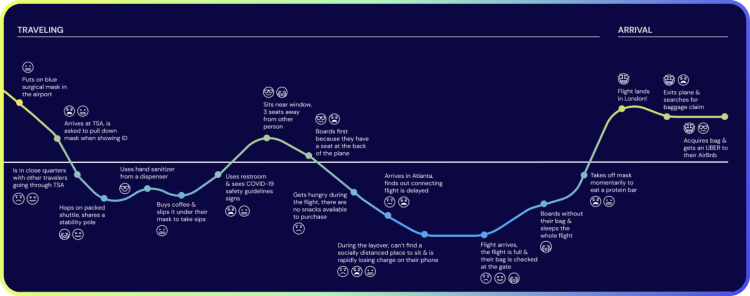 user journey map for traveling and arrival