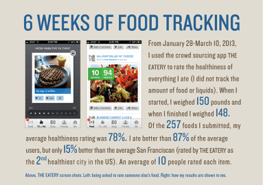 Introduction: about my food tracking