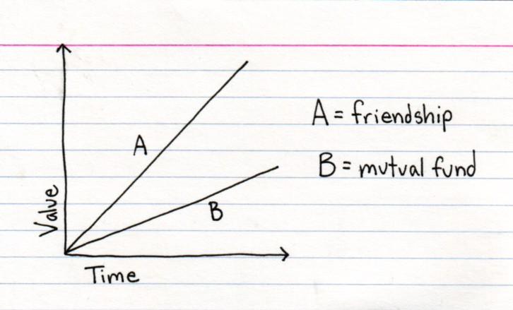 friend diagram