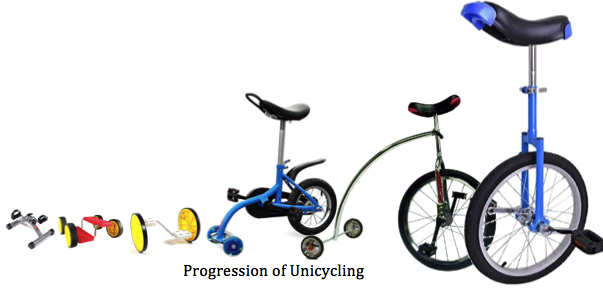Progression of Unicycling