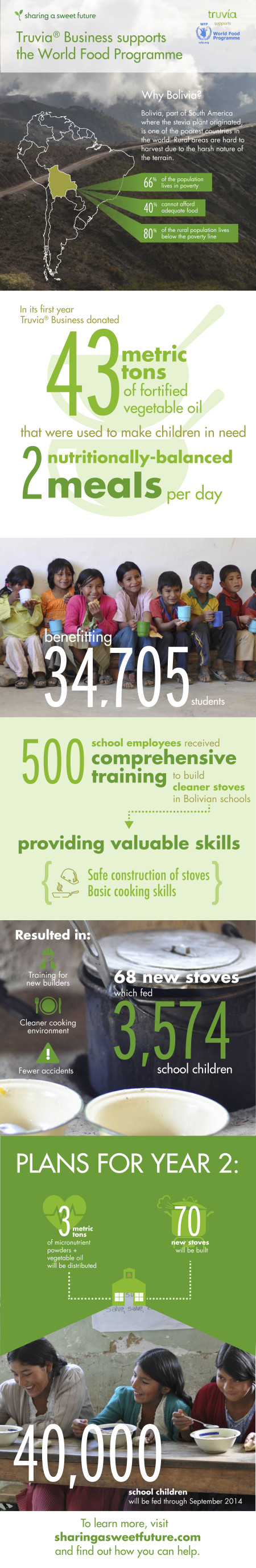 Truvia_Infographic_101313_Corrected