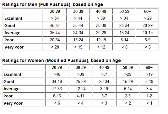 Chart for Pushup Test
